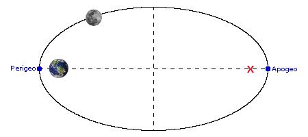 Una (exagerada) órbita elíptica, la de la Luna alrededor de la Tierra. La Tierra está en uno de los focos, el otro foco lo marca la x roja. Los puntos azules marcan el perigeo y el apogeo.
