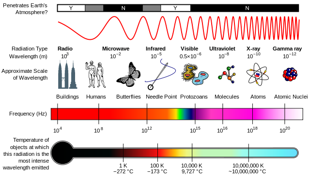 640px-EM_Spectrum_Properties_edit.svg