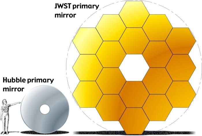 JWST-HST-primary-mirrors